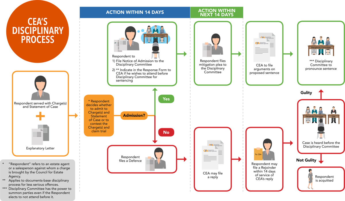 Council for estate agencies we have drawn up a flow chart to illustrate the process thecheapjerseys Image collections