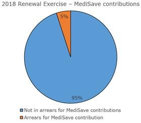 Salespersons CPF MediSave contributions
